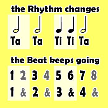 Beat Vs. Rhythm